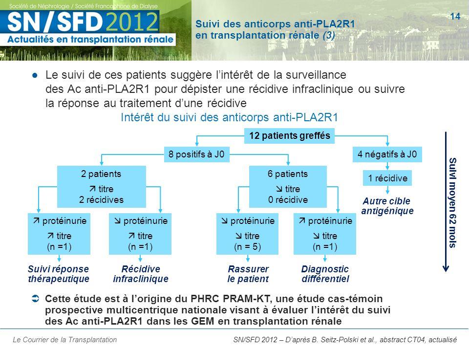 14 Intérêt du suivi des anticorps anti-PLA2R1 Suivi des anticorps anti-PLA2R1 en transplantation rénale (3) Le suivi de ces patients suggère lintérêt