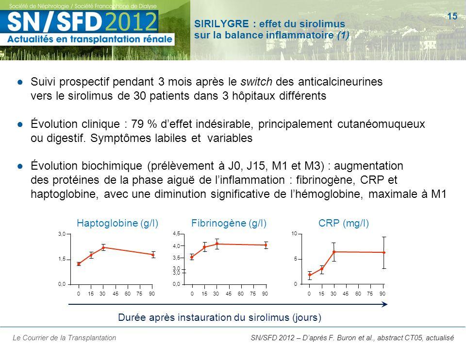 15 SN/SFD 2012 – Daprès F. Buron et al., abstract CT05, actualisé SIRILYGRE : effet du sirolimus sur la balance inflammatoire (1) Suivi prospectif pen