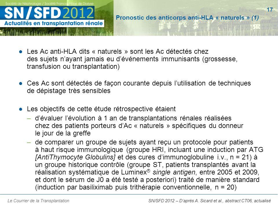 17 SN/SFD 2012 – Daprès A. Sicard et al., abstract CT06, actualisé Pronostic des anticorps anti-HLA « naturels » (1) Les Ac anti-HLA dits « naturels »