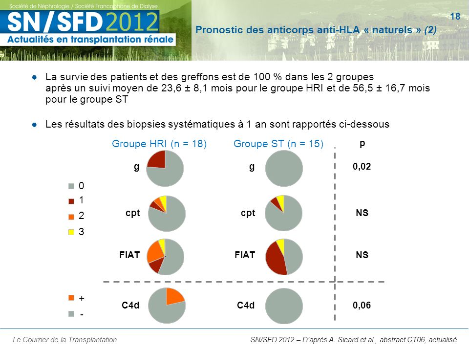18 SN/SFD 2012 – Daprès A. Sicard et al., abstract CT06, actualisé Pronostic des anticorps anti-HLA « naturels » (2) La survie des patients et des gre
