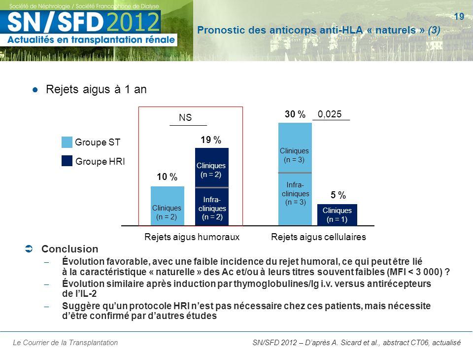 19 SN/SFD 2012 – Daprès A. Sicard et al., abstract CT06, actualisé Pronostic des anticorps anti-HLA « naturels » (3) Rejets aigus à 1 an Le Courrier d