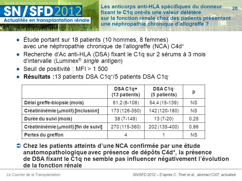26 SN/SFD 2012 – Daprès C. Tinel et al., abstract CI07, actualisé Les anticorps anti-HLA spécifiques du donneur fixant le C1q ont-ils une valeur délét