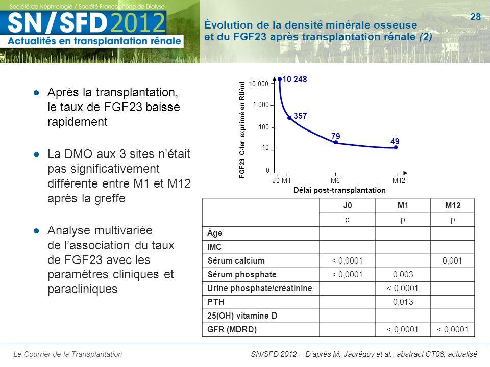 28 SN/SFD 2012 – Daprès M. Jauréguy et al., abstract CT08, actualisé Évolution de la densité minérale osseuse et du FGF23 après transplantation rénale