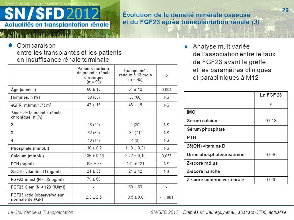 29 SN/SFD 2012 – Daprès M. Jauréguy et al., abstract CT08, actualisé Évolution de la densité minérale osseuse et du FGF23 après transplantation rénale