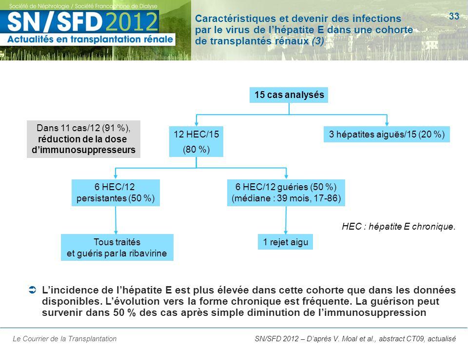 33 SN/SFD 2012 – Daprès V. Moal et al., abstract CT09, actualisé Caractéristiques et devenir des infections par le virus de lhépatite E dans une cohor