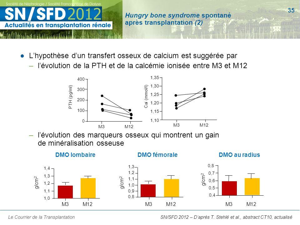 35 SN/SFD 2012 – Daprès T. Stehlé et al., abstract CT10, actualisé Hungry bone syndrome spontané après transplantation (2) Lhypothèse dun transfert os