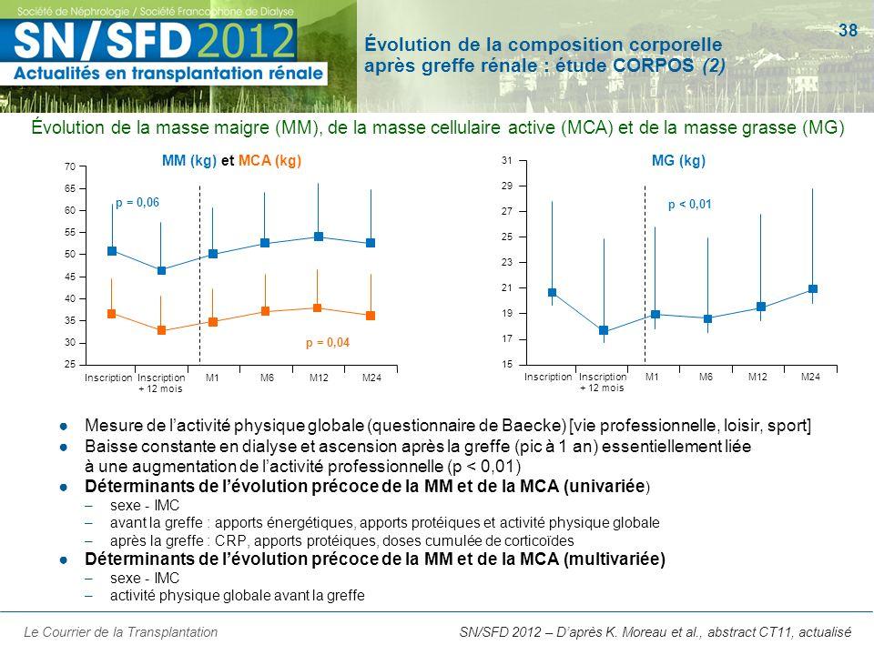 38 SN/SFD 2012 – Daprès K. Moreau et al., abstract CT11, actualisé Évolution de la composition corporelle après greffe rénale : étude CORPOS (2) Le Co