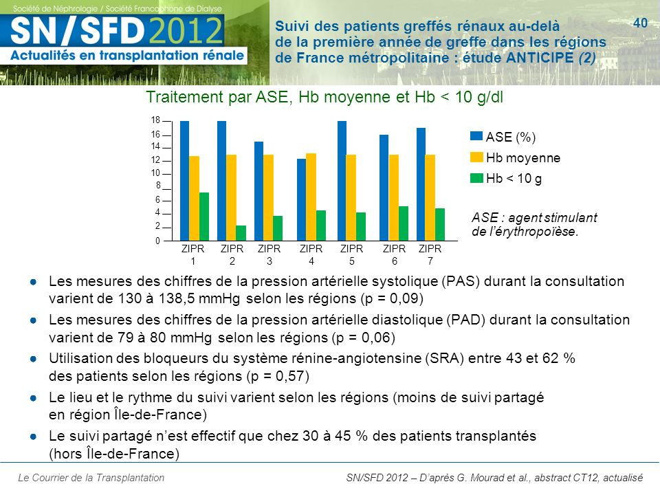 40 SN/SFD 2012 – Daprès G. Mourad et al., abstract CT12, actualisé Suivi des patients greffés rénaux au-delà de la première année de greffe dans les r