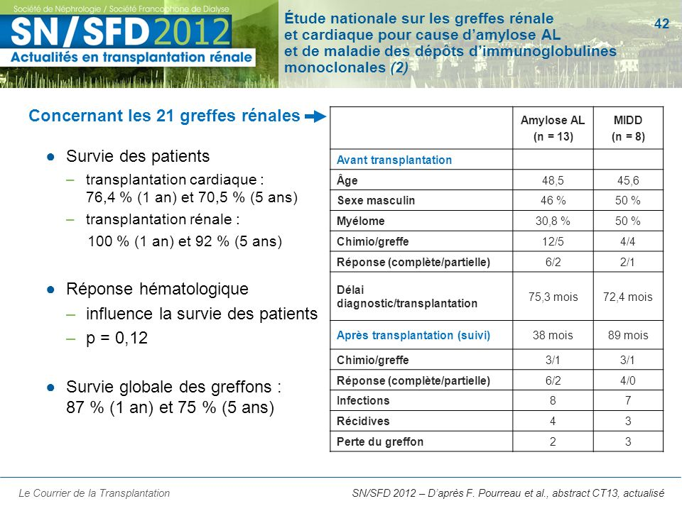 42 Amylose AL (n = 13) MIDD (n = 8) Avant transplantation Âge48,545,6 Sexe masculin46 %50 % Myélome30,8 %50 % Chimio/greffe12/54/4 Réponse (complète/p