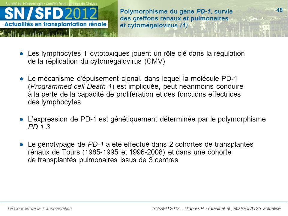 48 SN/SFD 2012 – Daprès P. Gatault et al., abstract AT25, actualisé Polymorphisme du gène PD-1, survie des greffons rénaux et pulmonaires et cytomégal