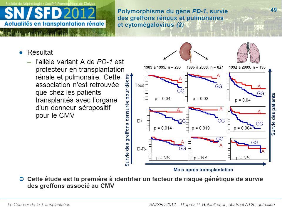 49 SN/SFD 2012 – Daprès P. Gatault et al., abstract AT25, actualisé Polymorphisme du gène PD-1, survie des greffons rénaux et pulmonaires et cytomégal