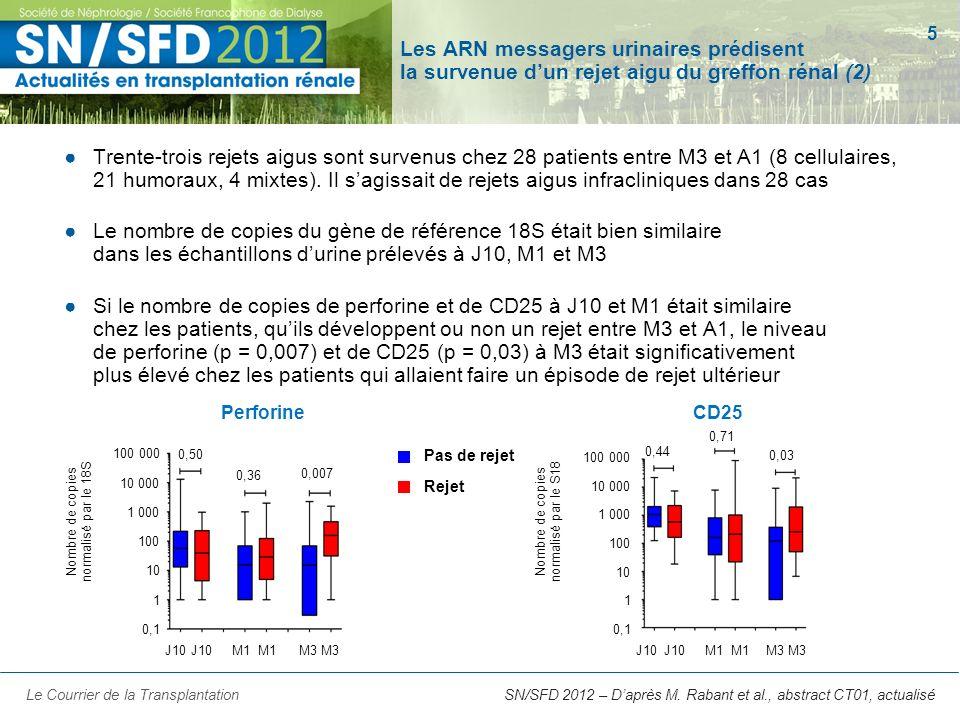 5 Les ARN messagers urinaires prédisent la survenue dun rejet aigu du greffon rénal (2) Trente-trois rejets aigus sont survenus chez 28 patients entre