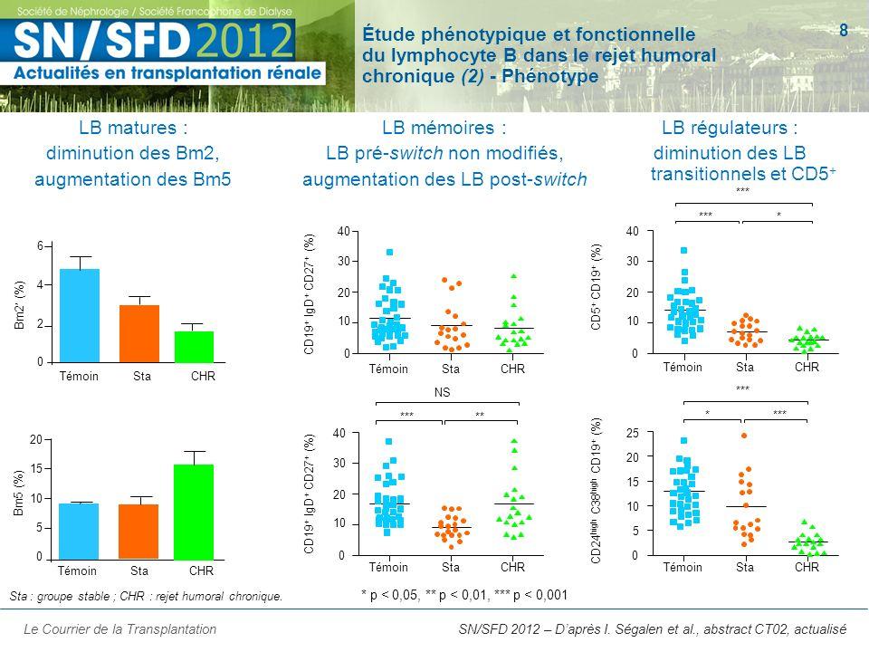 8 Étude phénotypique et fonctionnelle du lymphocyte B dans le rejet humoral chronique (2) - Phénotype LB matures : diminution des Bm2, augmentation de