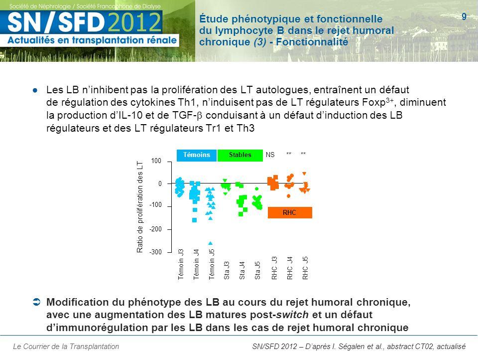 9 SN/SFD 2012 – Daprès I. Ségalen et al., abstract CT02, actualisé Étude phénotypique et fonctionnelle du lymphocyte B dans le rejet humoral chronique