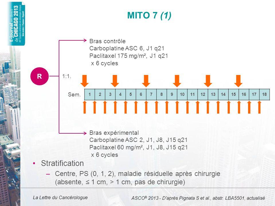 La Lettre du Cancérologue MITO 7 (1) Stratification –Centre, PS (0, 1, 2), maladie résiduelle après chirurgie (absente, 1 cm, > 1 cm, pas de chirurgie) R Bras contrôle Carboplatine ASC 6, J1 q21 Paclitaxel 175 mg/m², J1 q21 x 6 cycles Bras expérimental Carboplatine ASC 2, J1, J8, J15 q21 Paclitaxel 60 mg/m², J1, J8, J15 q21 x 6 cycles 123456789101112131415161718 Sem.