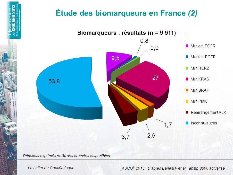La Lettre du Cancérologue Étude des biomarqueurs en France (2) Résultats exprimés en % des données disponibles. 53,8 9,5 0,8 0,9 27 1,7 2,6 3,7 Mut ac