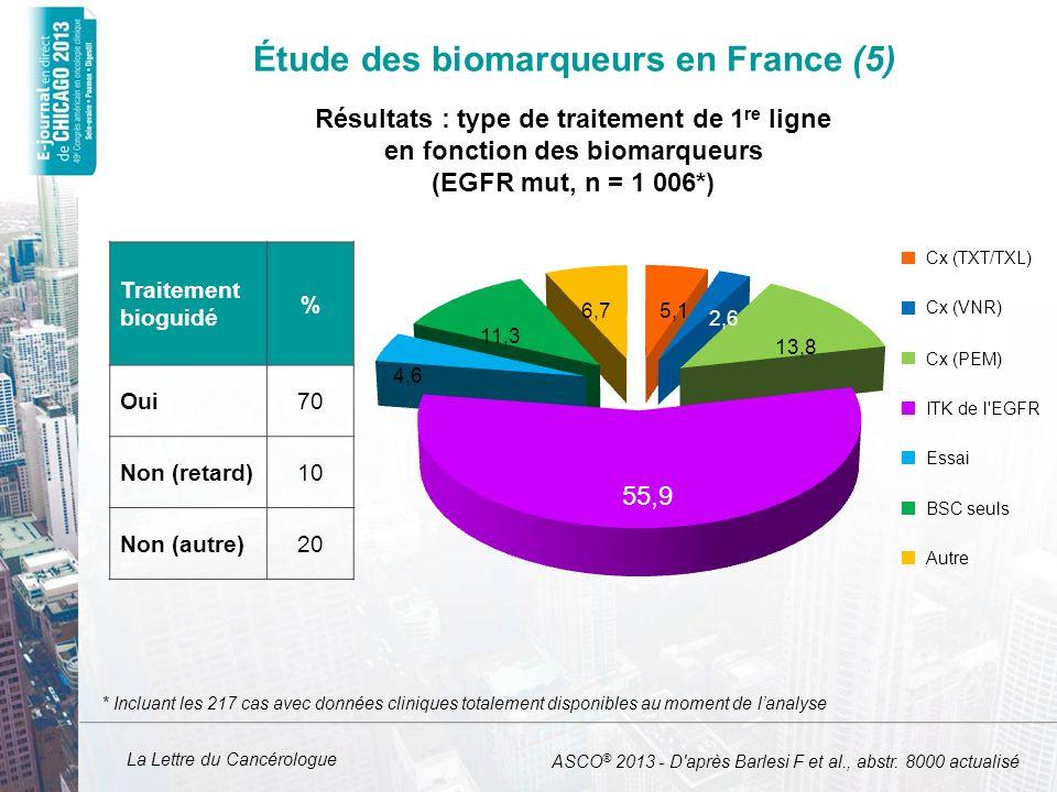 La Lettre du Cancérologue Étude des biomarqueurs en France (5) Traitement bioguidé % Oui70 Non (retard)10 Non (autre)20 Cx (TXT/TXL) Cx (VNR) Cx (PEM)