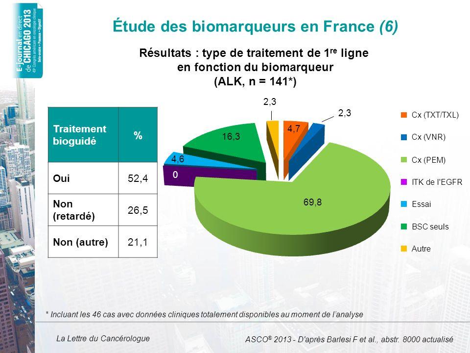 La Lettre du Cancérologue Étude des biomarqueurs en France (6) Traitement bioguidé % Oui52,4 Non (retardé) 26,5 Non (autre)21,1 0 4,6 16,3 2,3 4,7 2,3