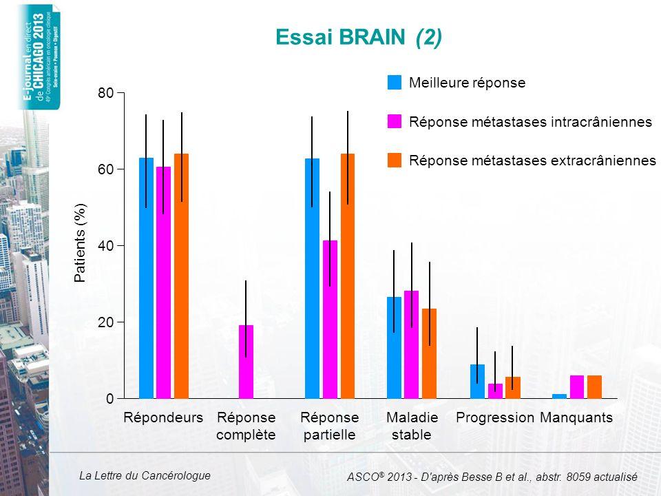 La Lettre du Cancérologue Essai BRAIN (2) ASCO ® 2013 - D'après Besse B et al., abstr. 8059 actualisé 80 60 40 20 0 RépondeursRéponse complète Réponse