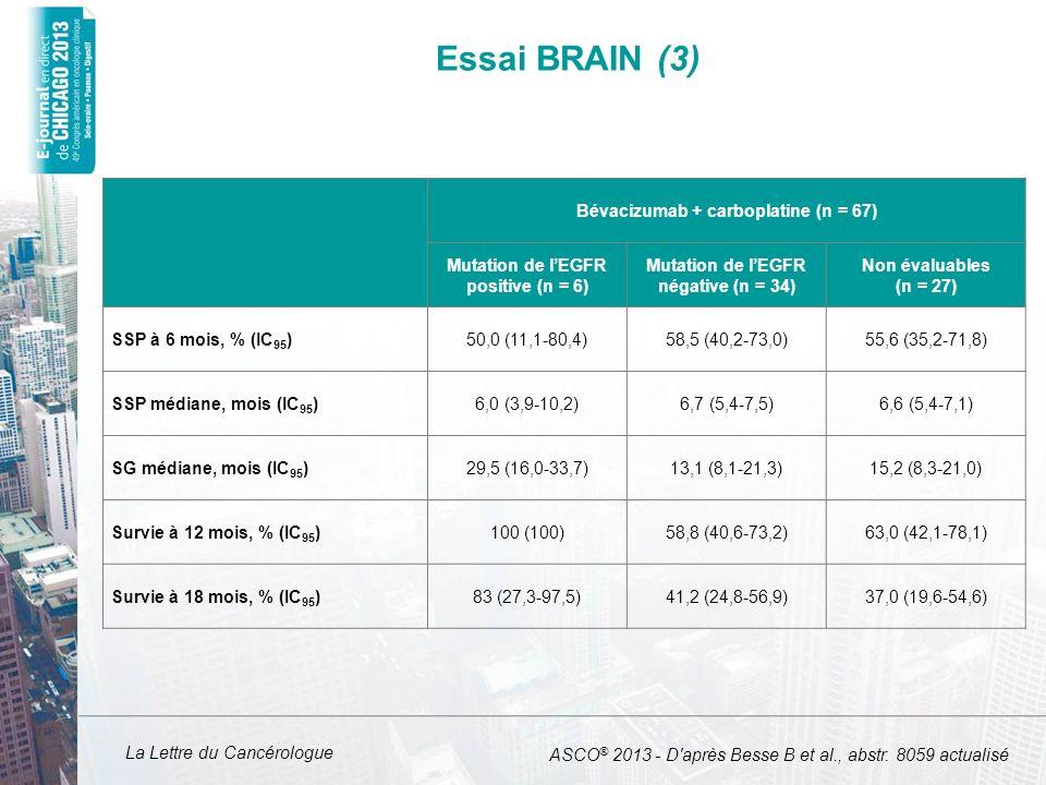 La Lettre du Cancérologue Essai BRAIN (3) Bévacizumab + carboplatine (n = 67) Mutation de lEGFR positive (n = 6) Mutation de lEGFR négative (n = 34) N