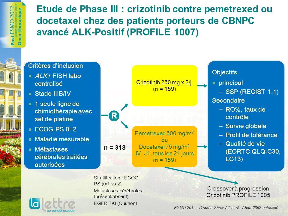 Etude de Phase III : crizotinib contre pemetrexed ou docetaxel chez des patients porteurs de CBNPC avancé ALK-Positif (PROFILE 1007) Critères dinclusi