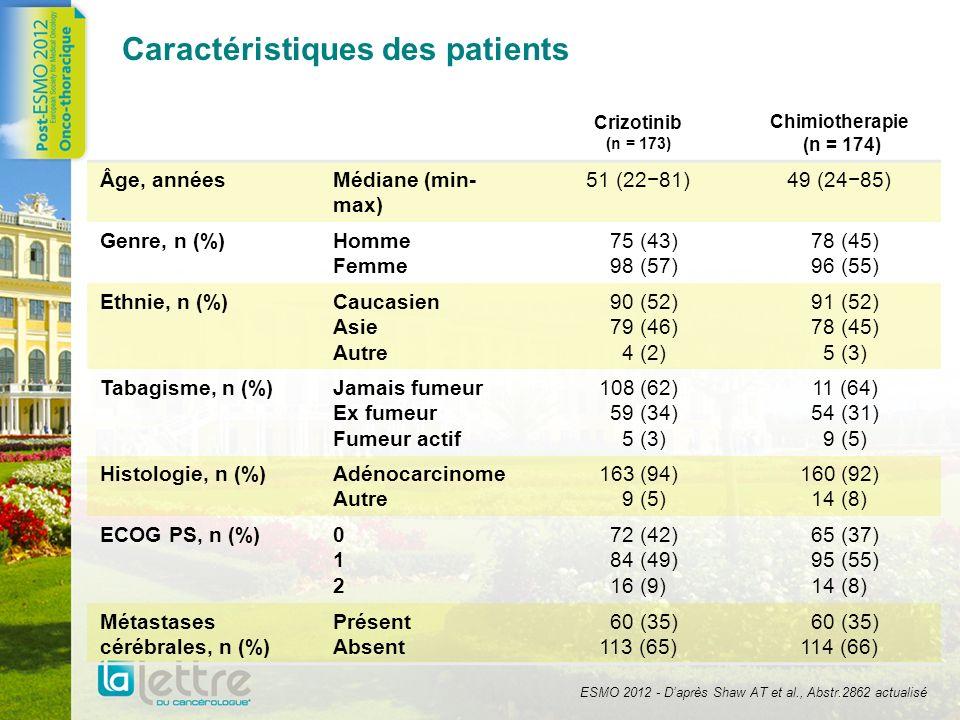 Caractéristiques des patients Crizotinib (n = 173) Chimiotherapie (n = 174) Âge, annéesMédiane (min- max) 51 (2281)49 (2485) Genre, n (%)Homme Femme 7