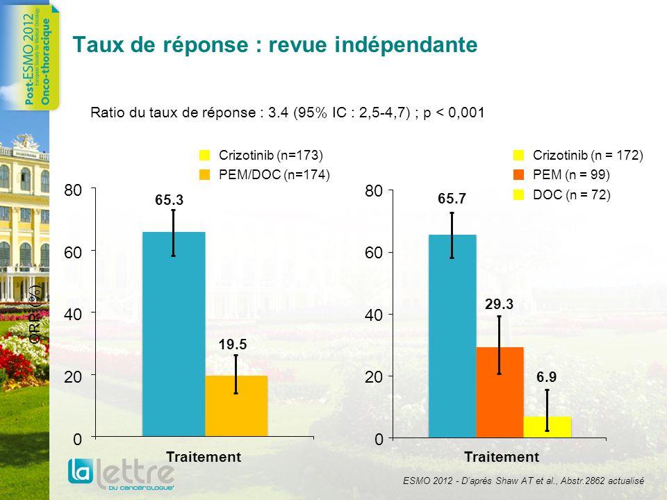 Effets secondaires communs : 15% des patients 5% différence entre groupes Crizotinib (n=172) Chimiothérapie (n=171) Perturbations visuelles103 (60)16 (9) Diarrhées103 (60) 33 (19) Nausées 94 (55) 64 (37) Vomissements 80 (47) 30 (18) Constipation 73 (42) 39 (23) Augmentation des transaminases 66 (38) 25 (15) Oedèmes 54 (31) 27 (16) Infection respiratoire haute 44 (26) 22 (13) Dysgueusie 44 (26)16 (9) Instabilité 37 (22)14 (8) Fatigue 46 (27) 57 (33) Alopecie14 (8) 35 (21) Dyspnée 23 (13) 32 (19) Rash15 (9) 29 (17) ESMO 2012 - Daprès Shaw AT et al., Abstr.2862 actualisé
