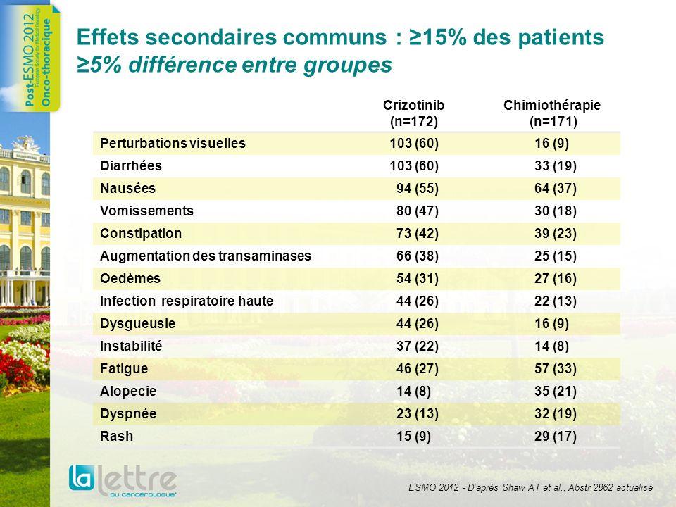 Effets secondaires de grade 3/4 observés chez plus de 3% des patients Crizotinib (n=172) Chimiothérapie (n=171) Elevation des transaminases27 (16)4 (2) Embolie pulmonaire9 (5)3 (2) Dyspnée7 (4)5 (3) Pneumonie6 (4)3 (2) Hypokaliémie6 (4)0 (0) ECG QTc prolongé6 (4) 0 (0) b Neutropenie23 (13)33 (19) Anemie4 (2)9 (5) Leucopénie2 (1)8 (5) Fatigue4 (2)7 (4) ESMO 2012 - Daprès Shaw AT et al., Abstr.2862 actualisé