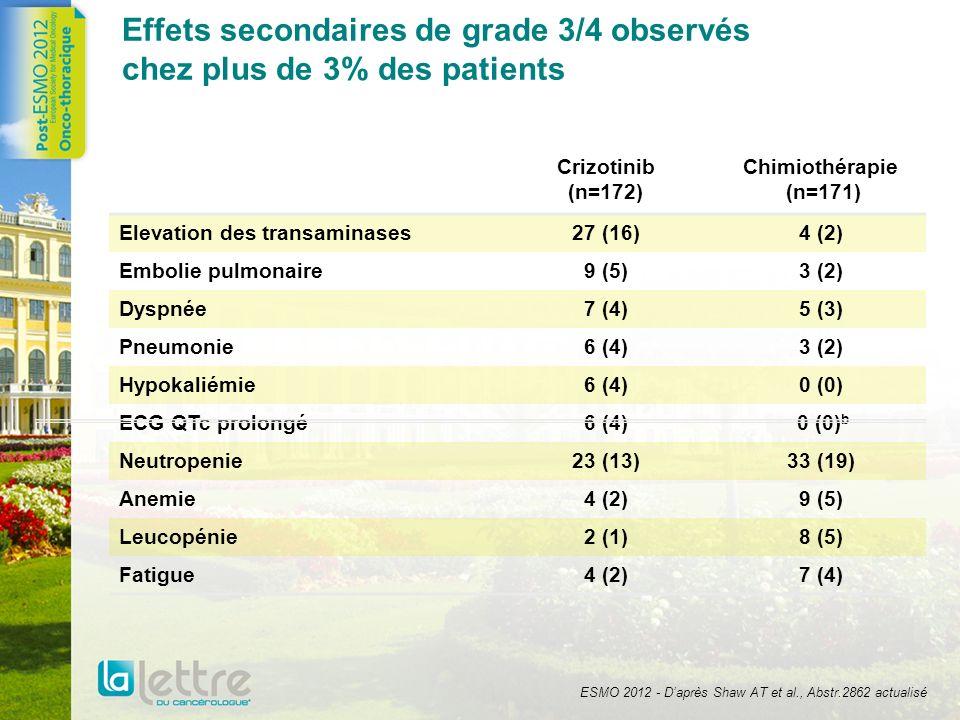 Effets secondaires de grade 3/4 observés chez plus de 3% des patients Crizotinib (n=172) Chimiothérapie (n=171) Elevation des transaminases27 (16)4 (2