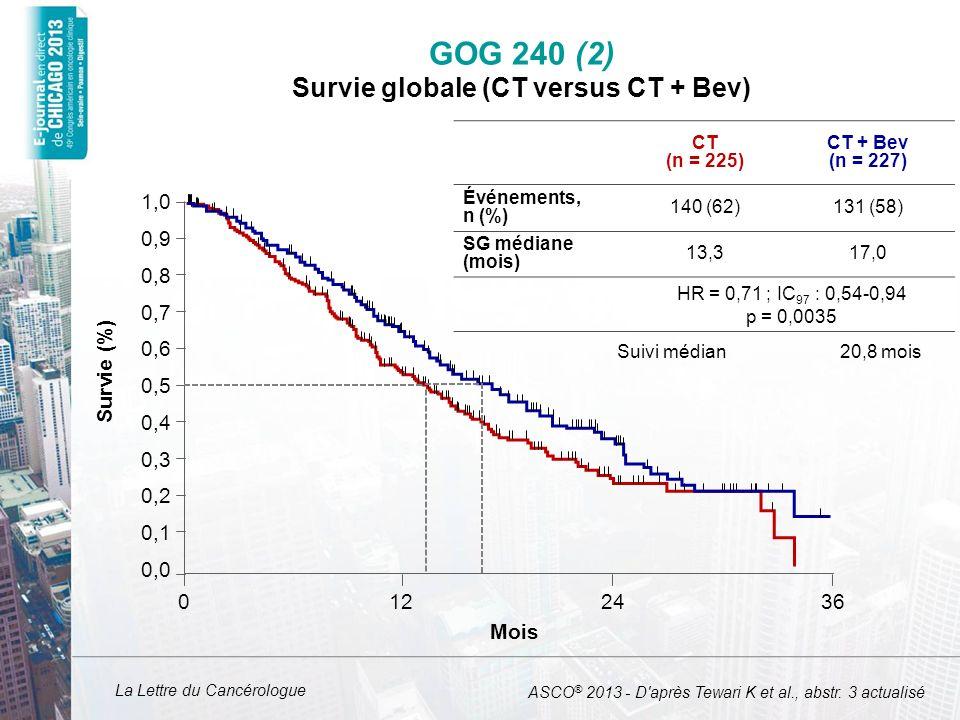 La Lettre du Cancérologue GOG 240 (3) Survie sans progression (CT versus CT + Bev) CT (n = 225) CT + Bev (n = 227) Événements, n (%) 184 (82)183 (81) SSP médiane (mois) 5,98,2 HR = 0,67 (IC 95 : 0.54-0.82) p = 0,0002 0.0 0.1 0.2 0.3 0.4 0.5 0.6 0.7 0.8 0.9 1.0 0361224 SSP (%) Mois Taux de réponse (%)36 (RC, n = 14)48 (RC, n = 28) p = 0,00807 ASCO ® 2013 - D après Tewari K et al., abstr.
