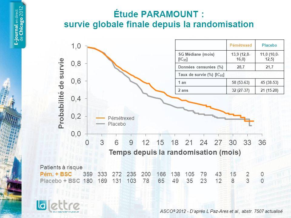 Étude PARAMOUNT : survie globale en fonction des sous-groupes Tous les patients randomisés (n = 539) Stade IV (n = 490) Stade IIIB (n = 49) Réponse RC/RP (n = 234) Réponse Stabilisation (n = 285) ECOG PS1 (n = 363) ECOG PS0 (n = 173) Non-fumeur (n = 117) Fumeur (n = 418) Homme (n = 313) Femme (n = 226) Âge < 70 (n = 447) Âge 70 (n = 92) Âge < 65 (n = 350) Âge 65 (n = 189) Autres diagnostiques histologiques (n = 32) Carcinome à grandes cellules (n = 36) Adénocarcinome (n = 471) Hazard Ratio (IC 95 ) En faveur de pémétrexedEn faveur du placebo Hazard Ratio 0,78 0,79 0,82 0,81 0,76 0,82 0,70 0,75 0,83 0,82 0,73 0,75 0,89 0,82 0,71 0,81 0,44 0,80 0,00,51,01,52,02,5 ASCO ® 2012 - Daprès L Paz-Ares et al., abstr.