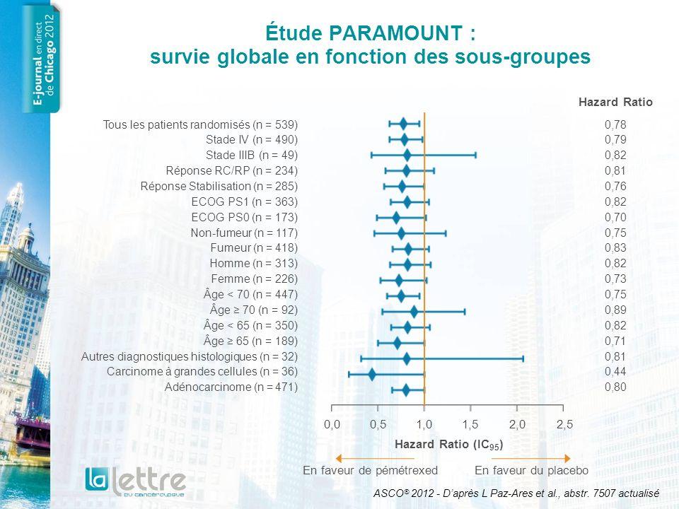 Étude PARAMOUNT : survie globale en fonction de la réponse Les résultats de survie étaient comparables dans les 2 sous-groupes RC/RP HR = 0,81 Stable HR = 0,76 ASCO ® 2012 - Daprès L Paz-Ares et al., abstr.