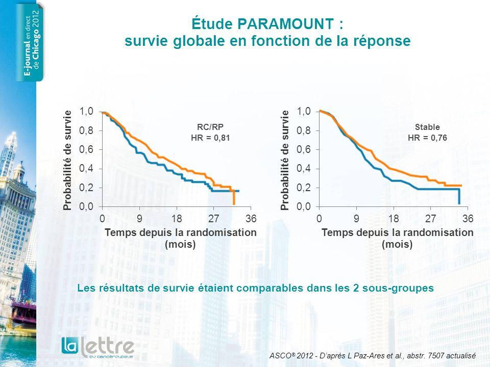 Étude randomisée de phase III LUX-Lung 3 comparant afatinib et lassociation pémétrexed-cisplatine (1) Objectif principal : –SSP Objectifs secondaires –Taux de réponse –Taux de contrôle de la maladie –Survie globale ASCO 2012- Daprès J Chih-Hsin Yang.