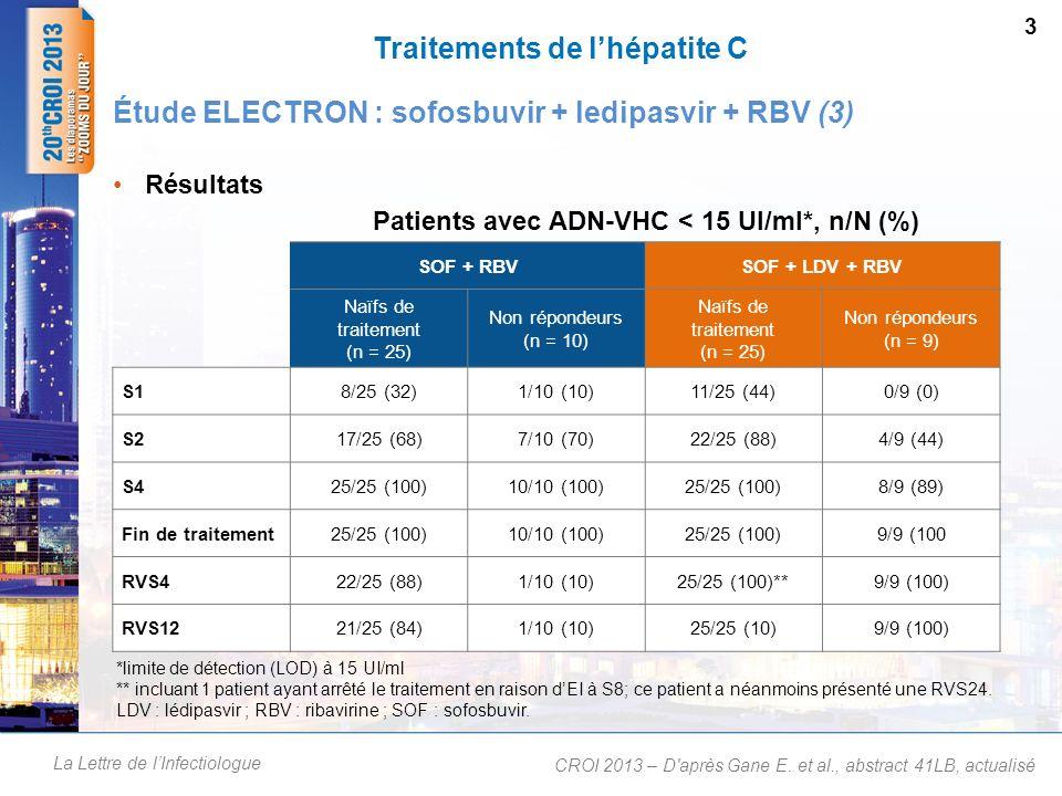 La Lettre de lInfectiologue Traitements de lhépatite C Résultats 3 Étude ELECTRON : sofosbuvir + ledipasvir + RBV (3) CROI 2013 – D'après Gane E. et a