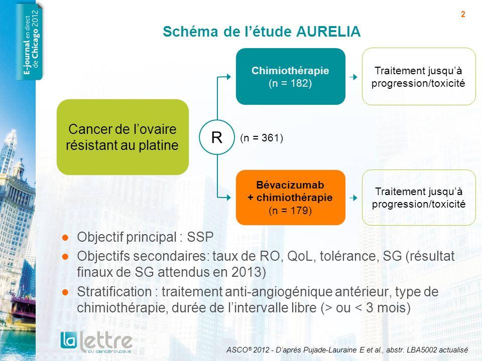 3 SSP: lassociation dAvastin à la chimiothérapie réduit de moitié le risque de progression 3,46,7 Chimiothérapie (n = 182) Bévacizumab + chimiothérapie (n = 179) Patientes en progression, n (%) 166 (91 %)135 (75 %) SSP médiane (mois)3,46,7 HR0,48 p< 0,001 0,0 0,2 0,4 0,6 0,8 1,0 0612182430 Temps (mois) Probabilité dévènements ASCO ® 2012 - Daprès Pujade-Lauraine E et al., abstr.