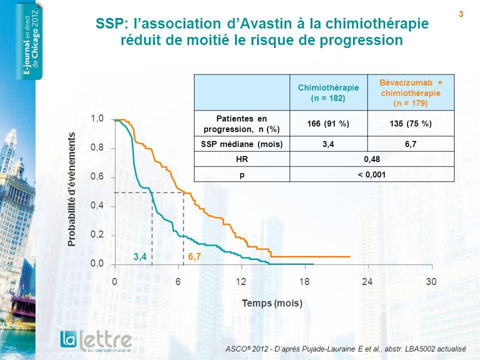 3 SSP: lassociation dAvastin à la chimiothérapie réduit de moitié le risque de progression 3,46,7 Chimiothérapie (n = 182) Bévacizumab + chimiothérapi
