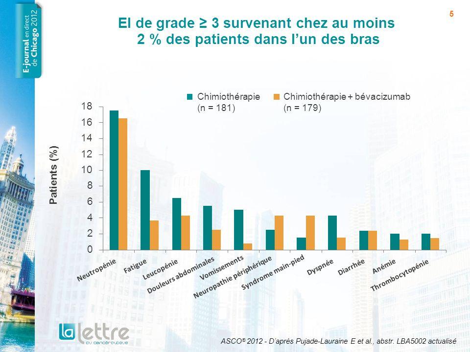 5 EI de grade 3 survenant chez au moins 2 % des patients dans lun des bras ASCO ® 2012 - Daprès Pujade-Lauraine E et al., abstr. LBA5002 actualisé Chi