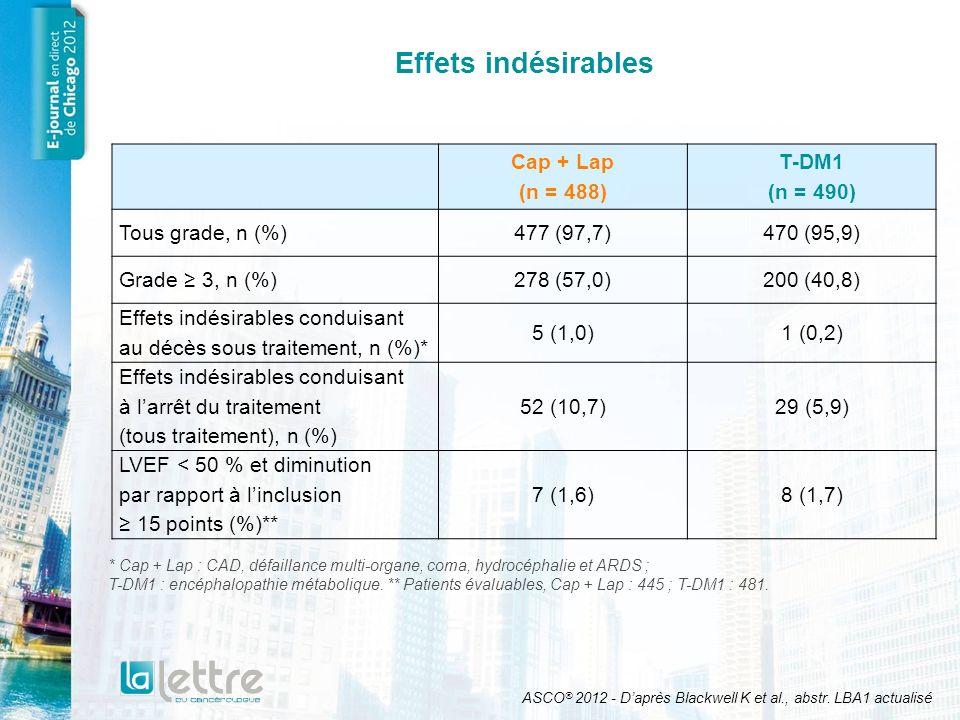 Effets indésirables Cap + Lap (n = 488) T-DM1 (n = 490) Tous grade, n (%)477 (97,7)470 (95,9) Grade 3, n (%)278 (57,0)200 (40,8) Effets indésirables c