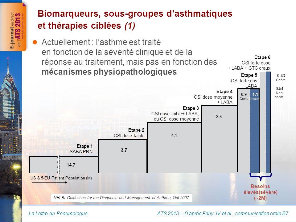 La Lettre du Pneumologue Actuellement : lasthme est traité en fonction de la sévérité clinique et de la réponse au traitement, mais pas en fonction des mécanismes physiopathologiques Biomarqueurs, sous-groupes dasthmatiques et thérapies ciblées (1) ATS 2013 – D après Fahy JV et al., communication orale B7 14.7 3.7 4.1 0.9 Cont.