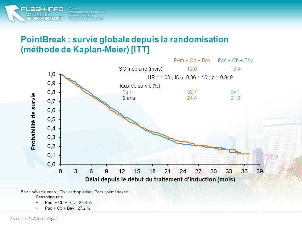 La Lettre du Cancérologue PointBreak : survie globale depuis la randomisation (méthode de Kaplan-Meier) [ITT] Censoring rate - Pem + Cb + Bev : 27,8 %