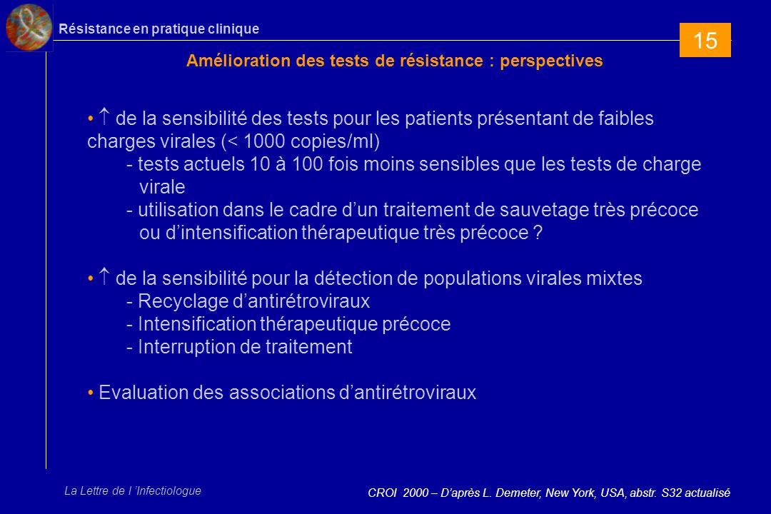 Résistance en pratique clinique La Lettre de l Infectiologue Amélioration des tests de résistance : perspectives CROI 2000 – Daprès L.