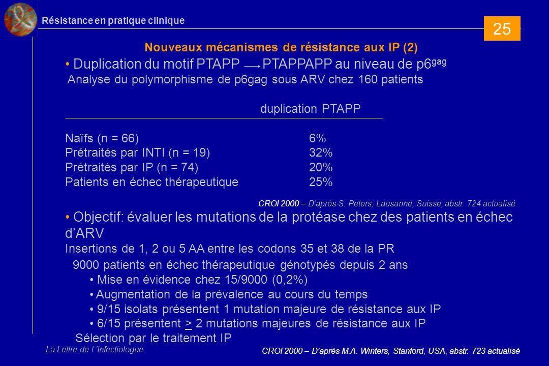 Résistance en pratique clinique La Lettre de l Infectiologue Nouveaux mécanismes de résistance aux IP (2) CROI 2000 – Daprès M.A.