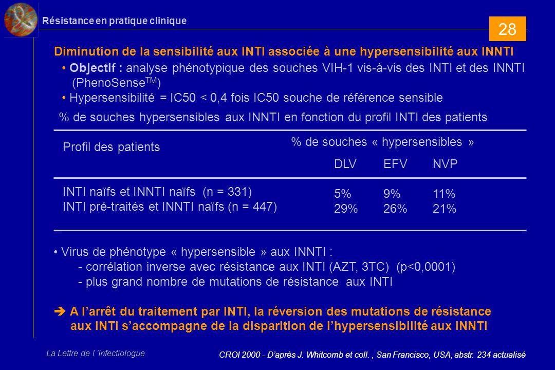 Résistance en pratique clinique La Lettre de l Infectiologue Diminution de la sensibilité aux INTI associée à une hypersensibilité aux INNTI CROI 2000 - Daprès J.