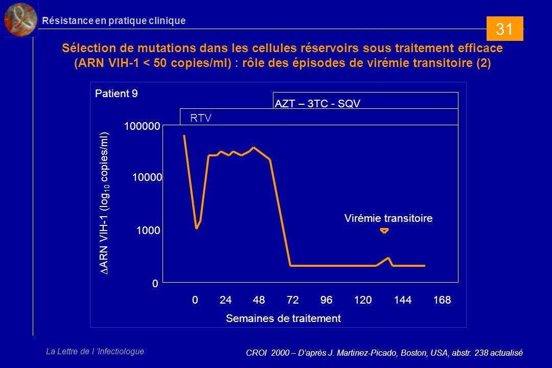Résistance en pratique clinique La Lettre de l Infectiologue Sélection de mutations dans les cellules réservoirs sous traitement efficace (ARN VIH-1 < 50 copies/ml) : rôle des épisodes de virémie transitoire (2) CROI 2000 – Daprès J.