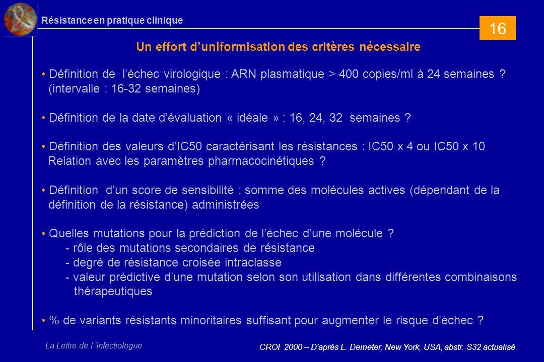 Résistance en pratique clinique La Lettre de l Infectiologue Un effort duniformisation des critères nécessaire CROI 2000 – Daprès L.