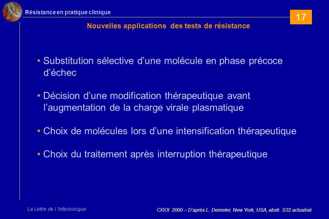 Résistance en pratique clinique La Lettre de l Infectiologue Nouvelles applications des tests de résistance CROI 2000 – Daprès L.