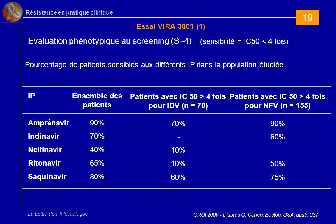 Résistance en pratique clinique La Lettre de l Infectiologue Essai VIRA 3001 (1) CROI 2000 - Daprès C.