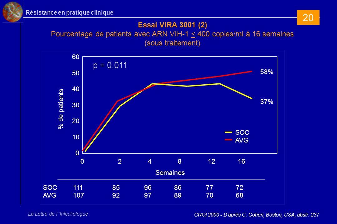 Résistance en pratique clinique La Lettre de l Infectiologue Essai VIRA 3001 (2) Pourcentage de patients avec ARN VIH-1 < 400 copies/ml à 16 semaines (sous traitement) CROI 2000 - Daprès C.