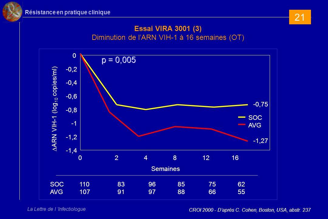Résistance en pratique clinique La Lettre de l Infectiologue Essai VIRA 3001 (3) Diminution de lARN VIH-1 à 16 semaines (OT) CROI 2000 - Daprès C.
