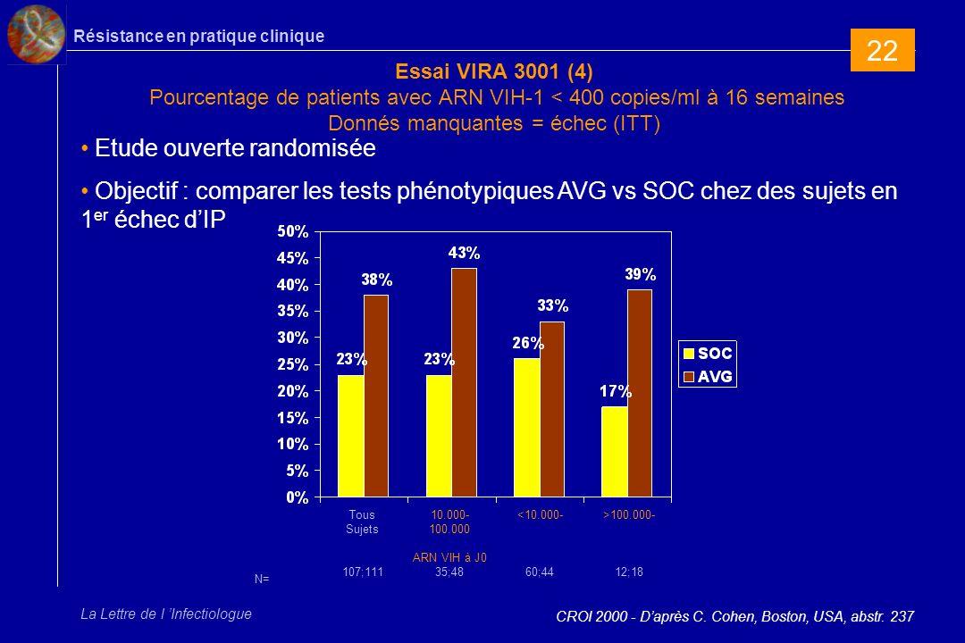 Résistance en pratique clinique La Lettre de l Infectiologue Essai VIRA 3001 (4) Pourcentage de patients avec ARN VIH-1 < 400 copies/ml à 16 semaines Donnés manquantes = échec (ITT) CROI 2000 - Daprès C.